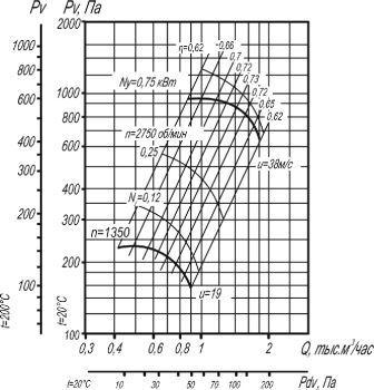 ВЦ 4-70-2,5  аэродинамические характеристики исполнение 1 D=1,1Dном