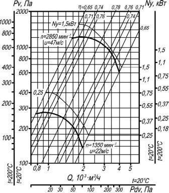 ВЦ 4-70-2,5  аэродинамические характеристики исполнение 1 D=1Dном