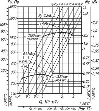 ВЦ 14-46-2 аэродинамические характеристики