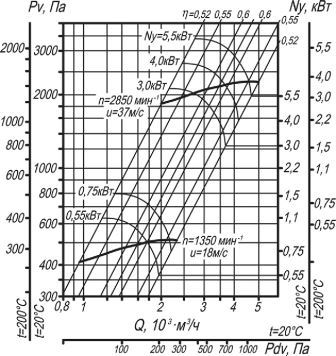 ВЦ 14-46-2,5 аэродинамические характеристики