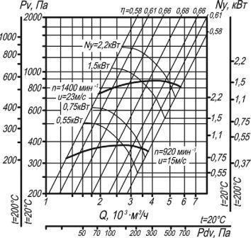 ВР 300-45-3,15 аэродинамические характеристики