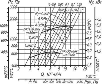 ВЦ 14-46-4 аэродинамические характеристики