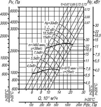 ВЦ 14-46-5 аэродинамические характеристики