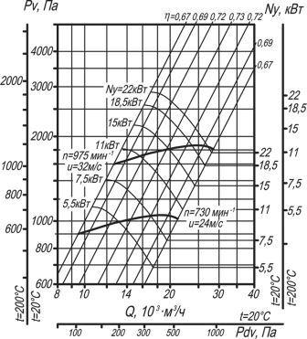 ВЦ 14-46-6,3 аэродинамические характеристики