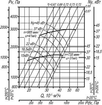 ВЦ 14-46-8 аэродинамические характеристики