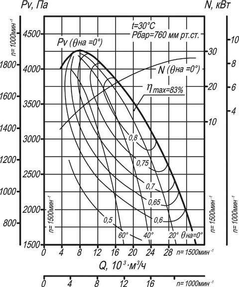 Вентилятор ВДН-10 аэродинамические характеристики