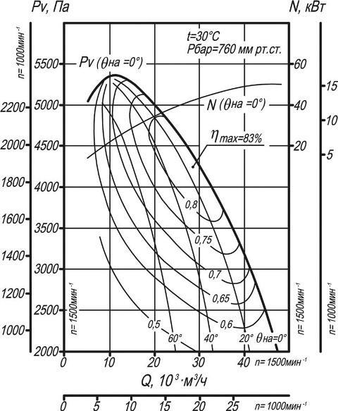 Вентилятор ВДН-11,2 аэродинамические характеристики