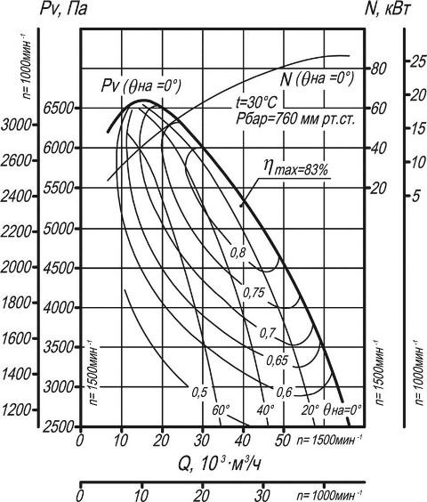 Вентилятор ВДН-12,5 аэродинамические характеристики