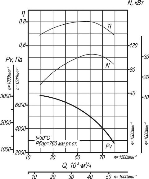Вентилятор ВДН-13 аэродинамические характеристики