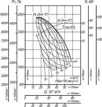 Вентилятор ВДН-15 аэродинамические характеристики