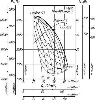 Вентилятор ВДН-17 аэродинамические характеристики
