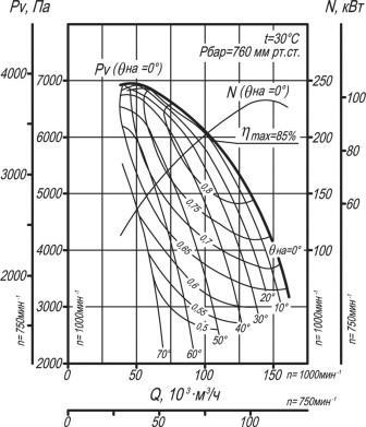 Вентилятор ВДН-19 аэродинамические характеристики