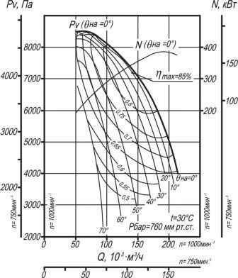 Вентилятор ВДН-21 аэродинамические характеристики