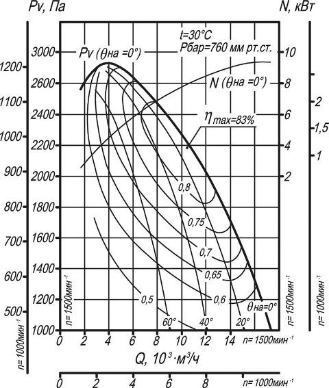 Вентилятор ВДН-8 аэродинамические характеристики
