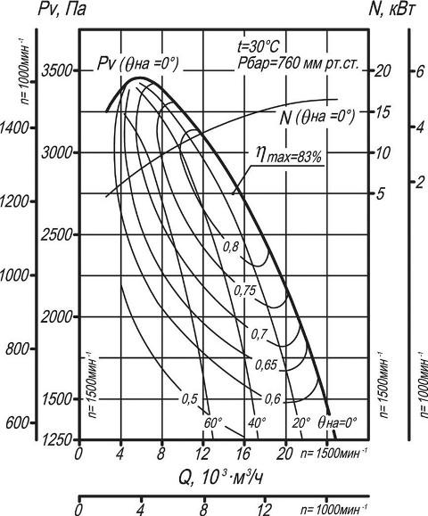 Вентилятор ВДН-9 аэродинамические характеристики