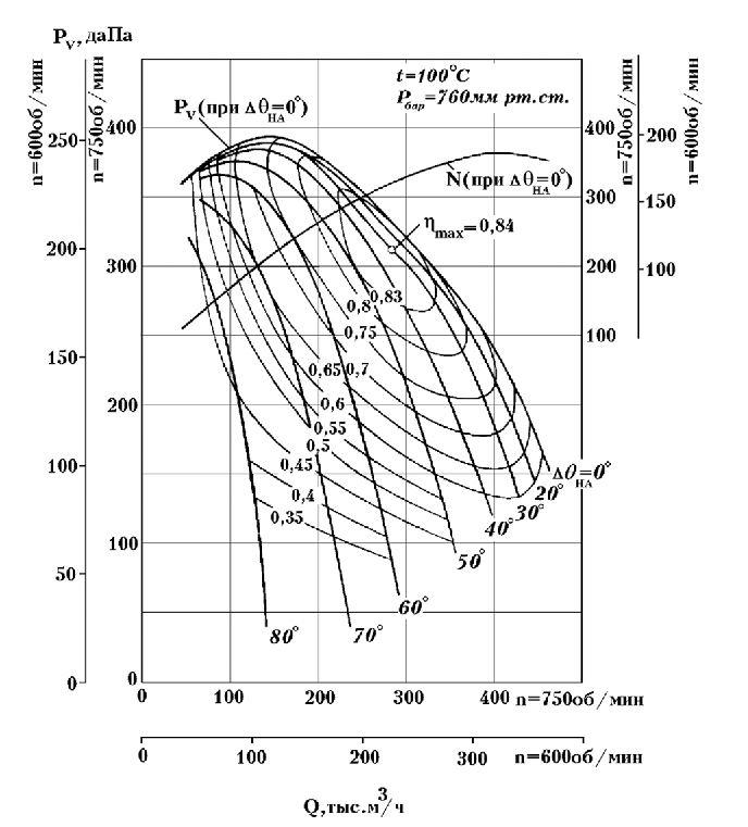 ДН-22х2 аэродинамические характеристики