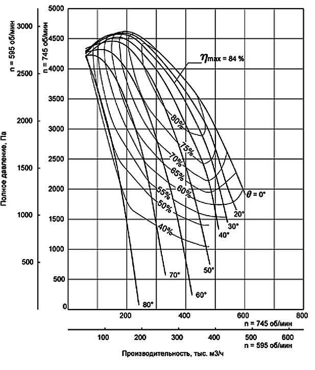 ДН-24х2 аэродинамические характеристики
