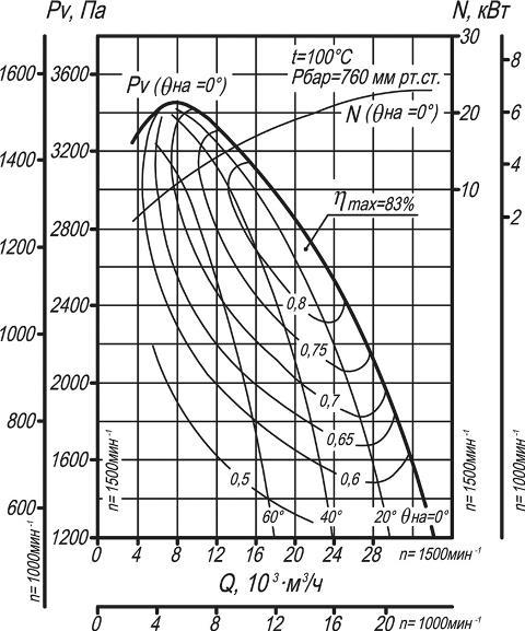 ДН-10, ВДН-10 аэродинамические характеристики