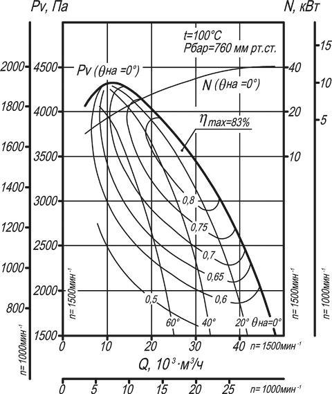 ДН-11,2, ВДН-11,2 аэродинамические характеристики