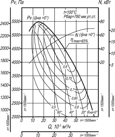 ДН-12,5, ВДН-12,5 аэродинамические характеристики