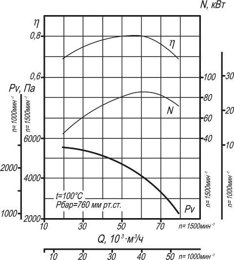ДН-13, ВДН-13 аэродинамические характеристики