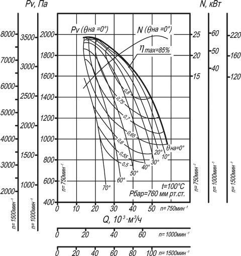 ДН-15, ВДН-15 аэродинамические характеристики
