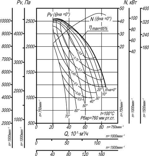 Дымосос ДН-17, ВДН-17 аэродинамические характеристики