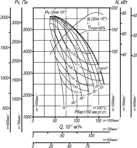 ДН-19, ВДН-19 аэродинамические характеристики
