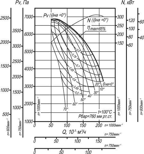 ДН-21, ВДН-21 аэродинамические характеристики