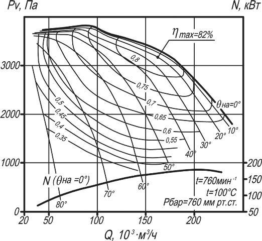 ДН-22, ВДН-22 аэродинамические характеристики