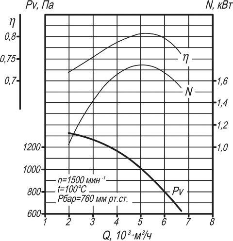 ДН-6,3, ВДН-6,3 аэродинамические характеристики