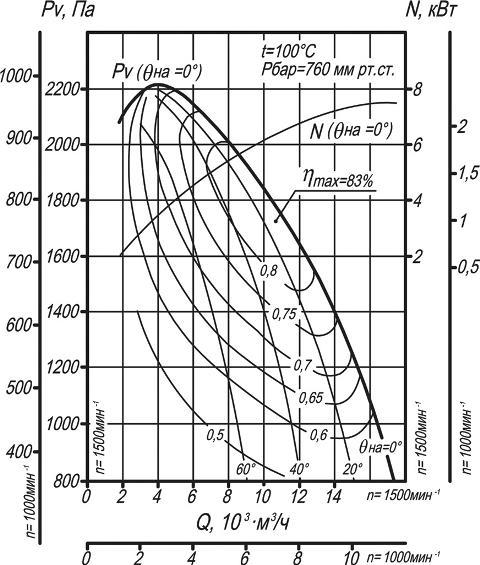 Дымосос ДН-8, ВДН-8 аэродинамические характеристики