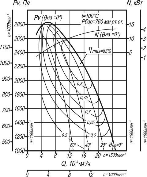 Дымосос ДН-9, ВДН-9 аэродинамические характеристики