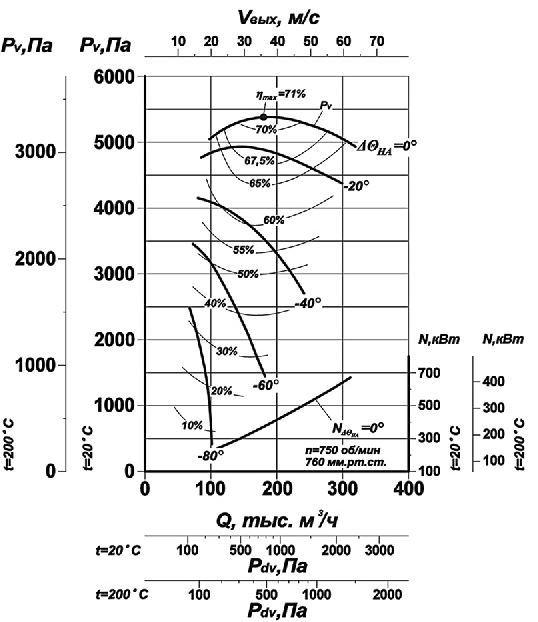 Дымосос Д-18х2 аэродинамические характеристики