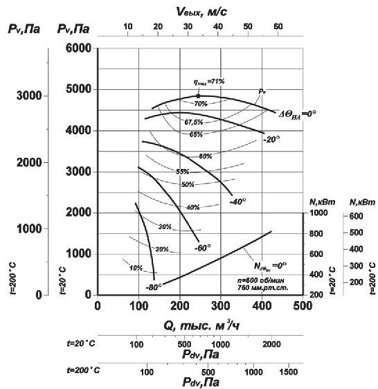 Дымосос Д-21,5х2 аэродинамические характеристики 600 об мин