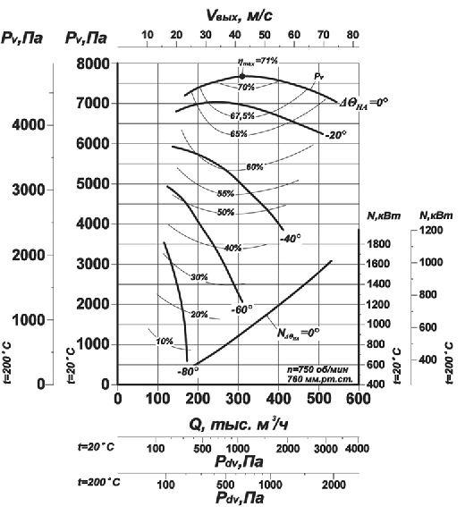 Дымосос Д-21,5х2 аэродинамические характеристики 750 об мин