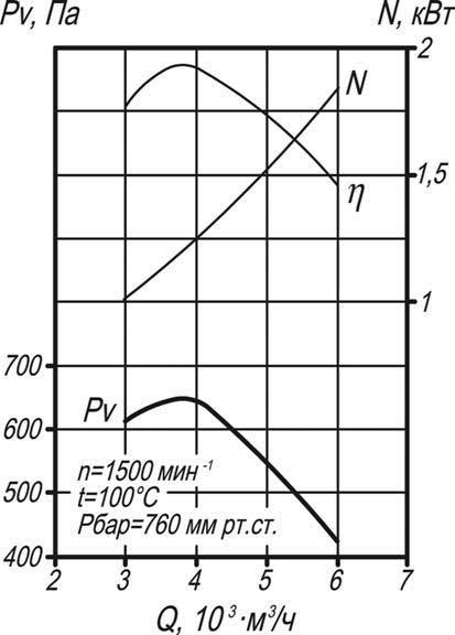 Дымосос Д-3,5, ВД-3,5 аэродинамические характеристики