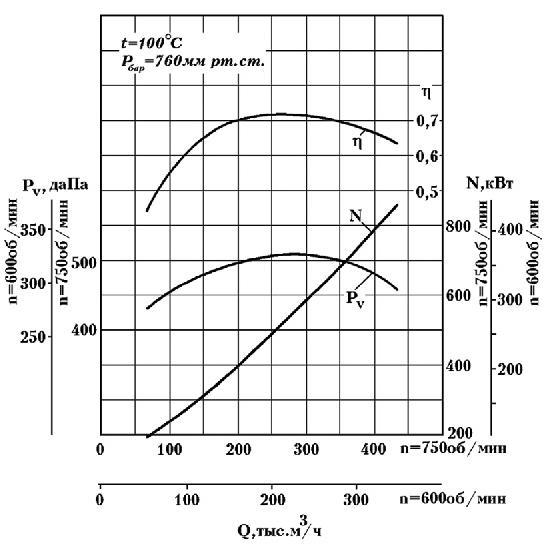Д-20х2 аэродинамические характеристики