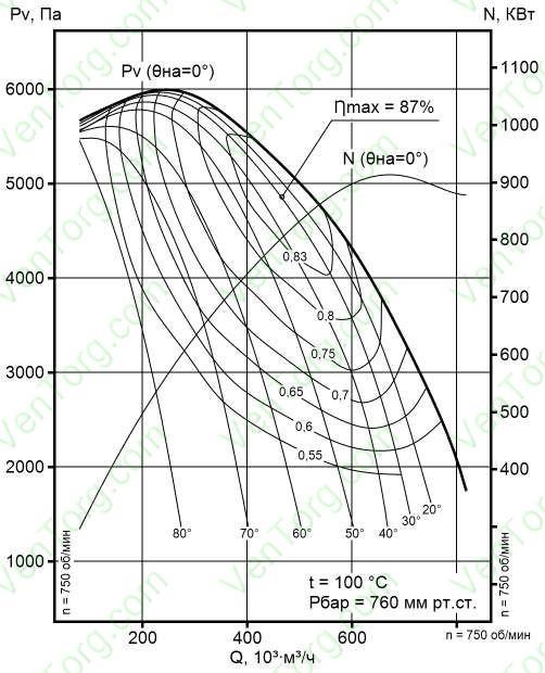 ДН-26х2-0,62П, ДН-26?2-0,62ПГМ аэродинамические характеристики