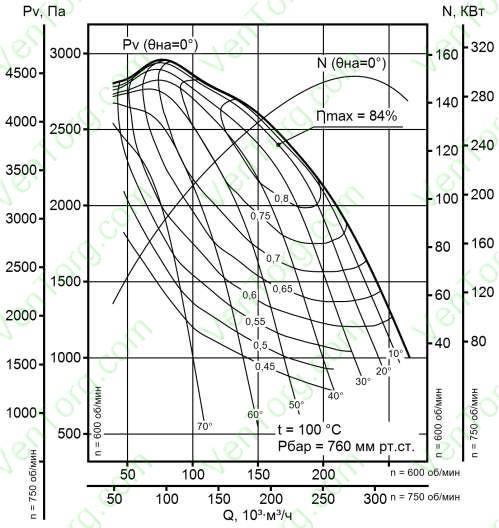 ДН-24, ДН-24 ГМ аэродинамические характеристики