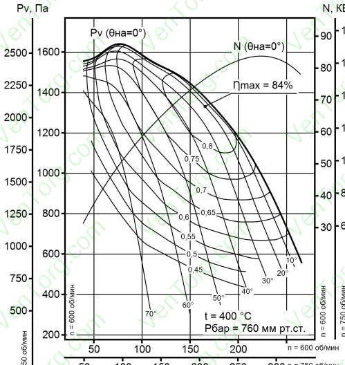 ДН-24НЖ аэродинамические характеристики