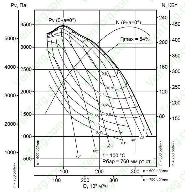 ДН-26, ДН-26 ГМ аэродинамические характеристики