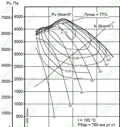 ДН-26Ф, ДН-26ФГМ аэродинамические характеристики
