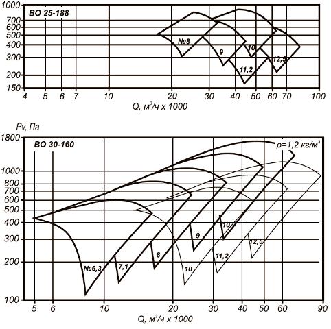 Аэродинамические характеристики ВОКП 30-160-8