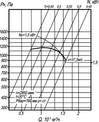 ВЦП 7-40-2,5 аэродинамические характеристики