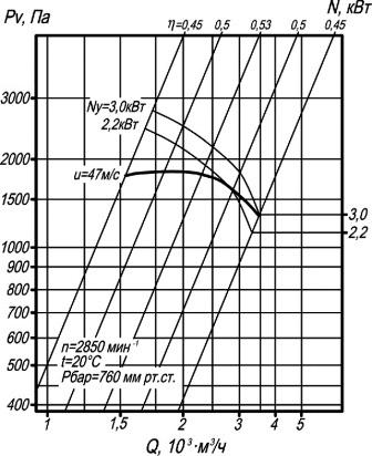 ВЦП 7-40-3,15 аэродинамические характеристики