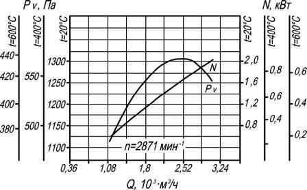 Аэродинамические характеристики ВР 280-46-2 ДУ