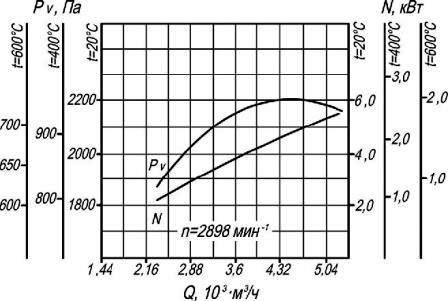 Аэродинамические характеристики ВР 280-46-2,5 ДУ