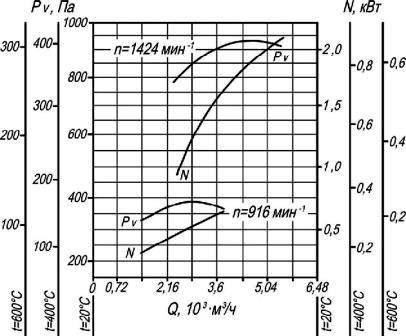Аэродинамические характеристики ВР 280-46-3,15 ДУ