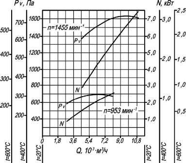 Аэродинамические характеристики ВР 280-46-4 ДУ